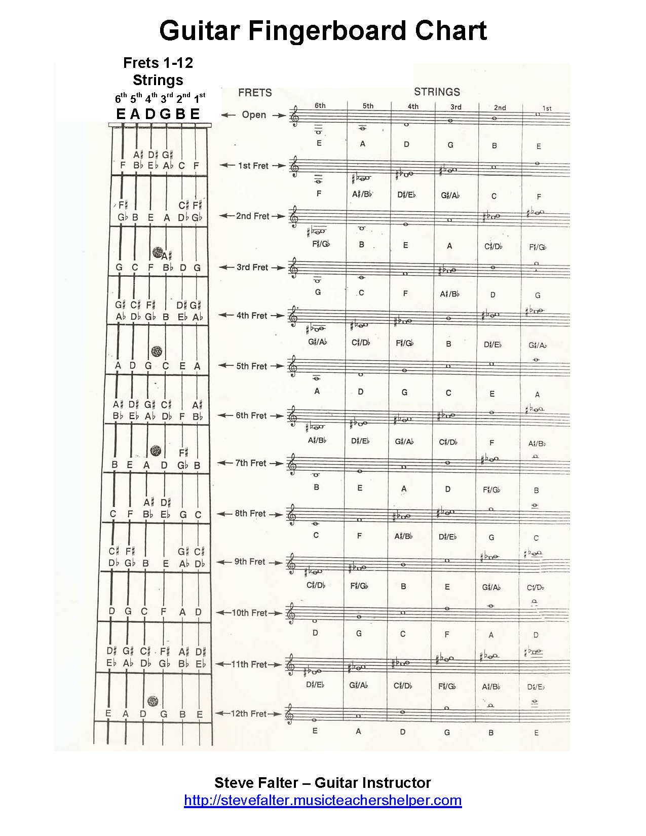Old Fashioned image with regard to printable guitar fretboard chart