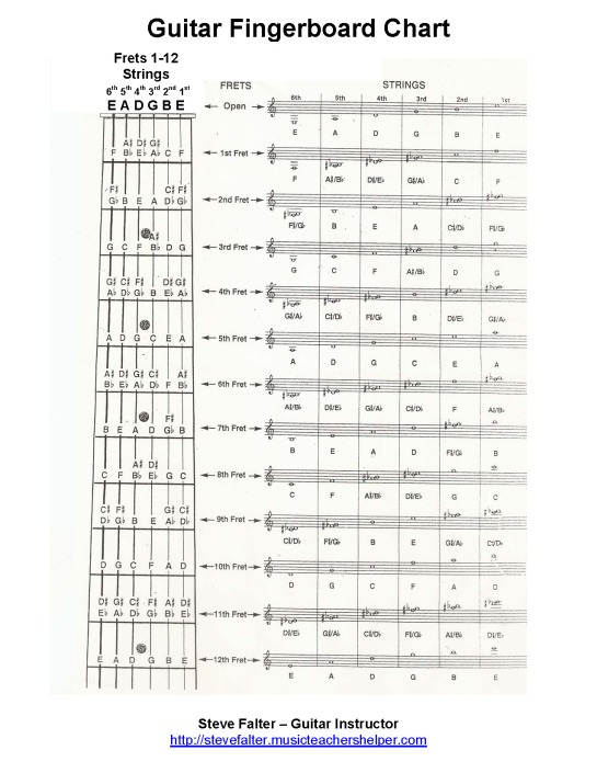 Free Guitar Worksheet  U2013 The Most Complete Fingerboard